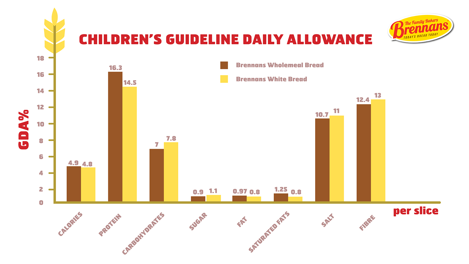 Children's Guideline Daily Allowance