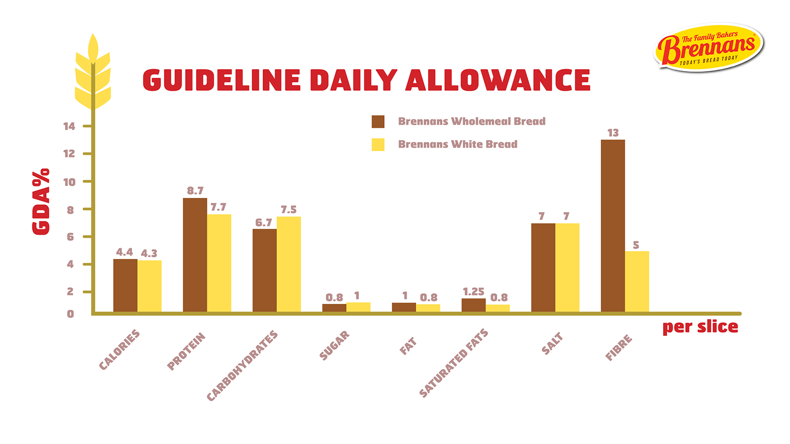 Guideline Daily Allowance